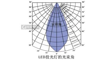 光臣智科图文讲解:led投光灯的9种光束角