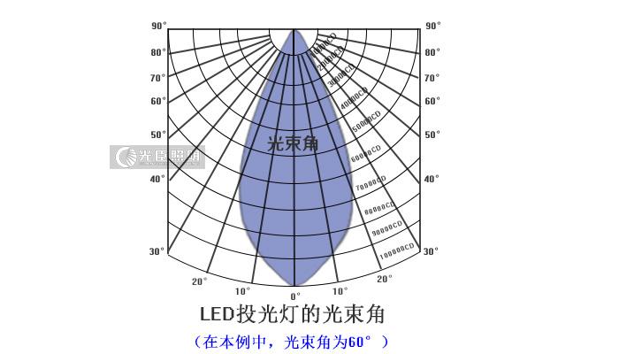 汉唐邦图文讲解:led投光灯的9种光束角